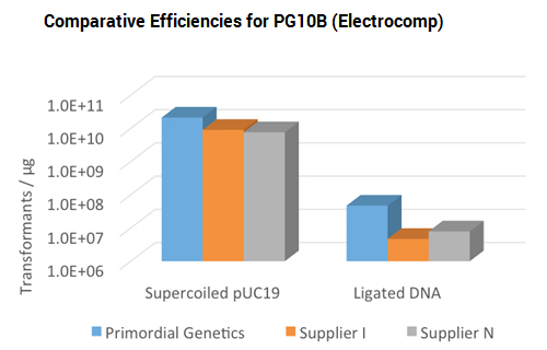 Comparative Efficiencies for PG10B (Electrocomp)